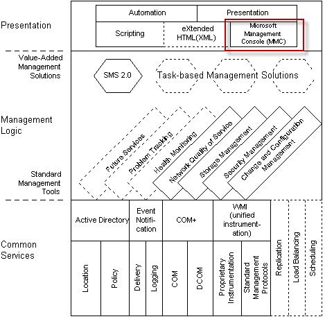 Microsoft® Management Console (MMC) คือ